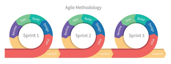 An illustration of the agile development process as a series of sprints.